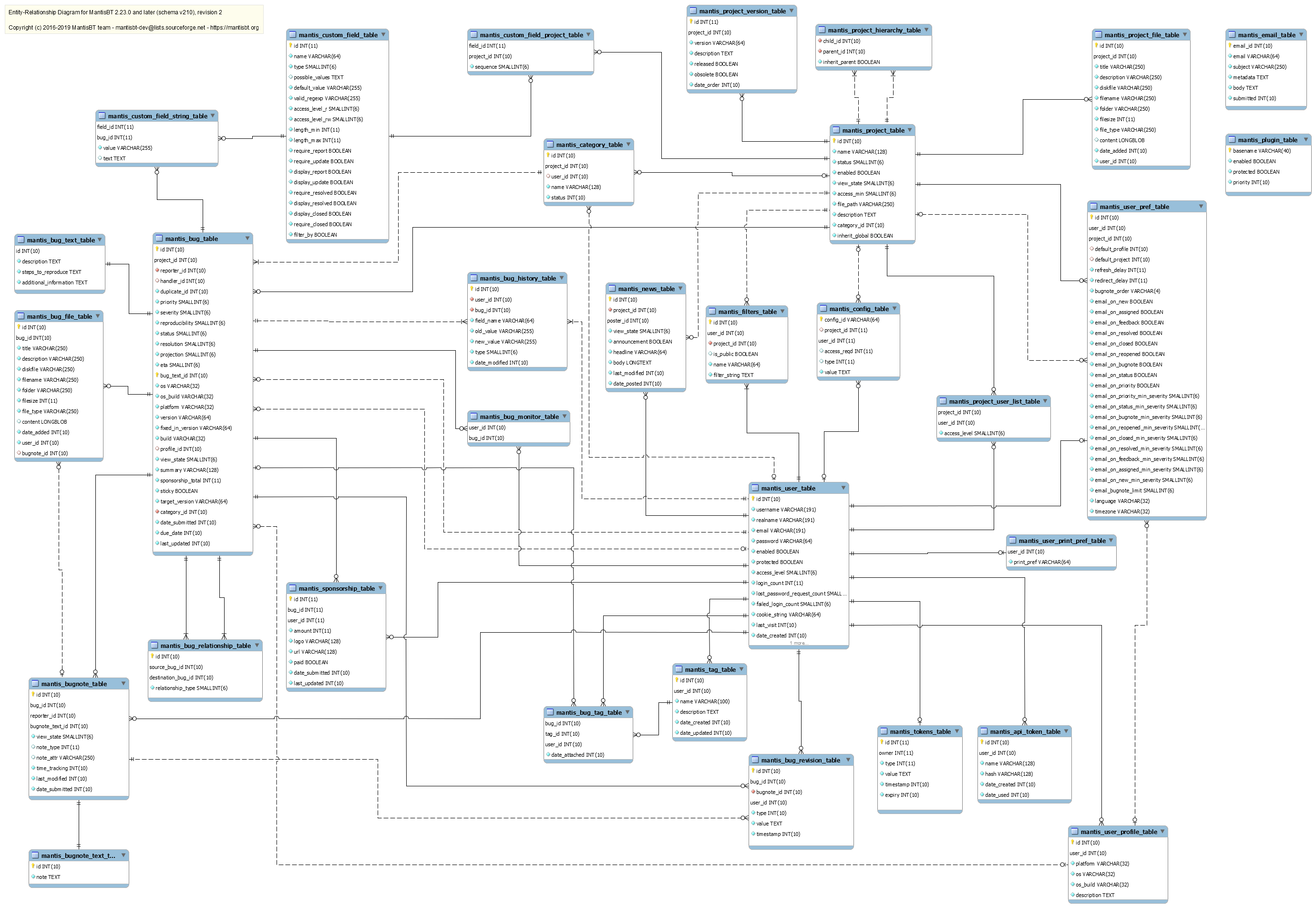 Chapter 2. Database Schema Management