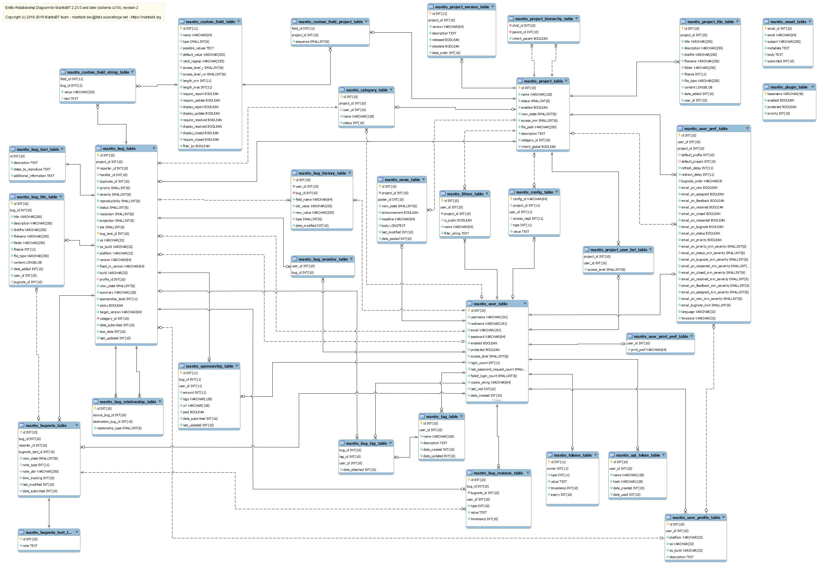 Chapter 2 database schema management mantisbt entity relationship diagram ccuart Gallery
